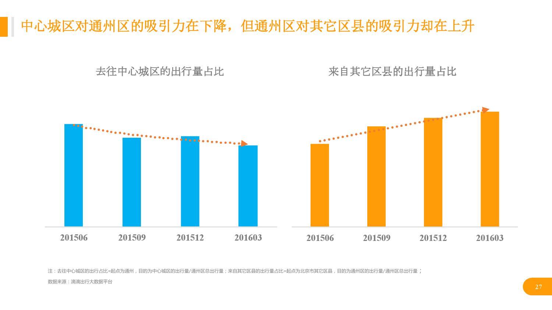 华北地区研究智能出行大数据报告_000027