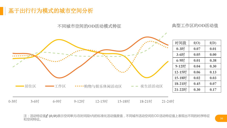 华北地区研究智能出行大数据报告_000030