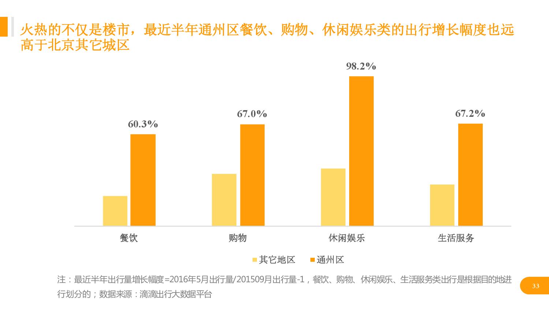 华北地区研究智能出行大数据报告_000033