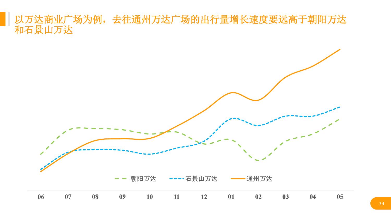 华北地区研究智能出行大数据报告_000034