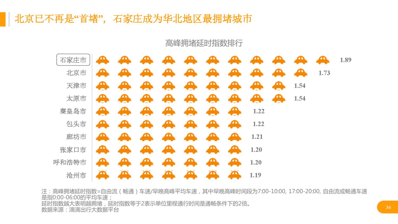 华北地区研究智能出行大数据报告_000036