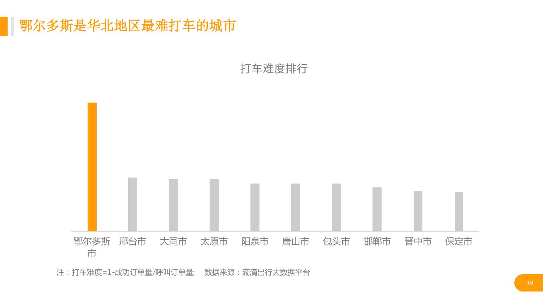 华北地区研究智能出行大数据报告_000039