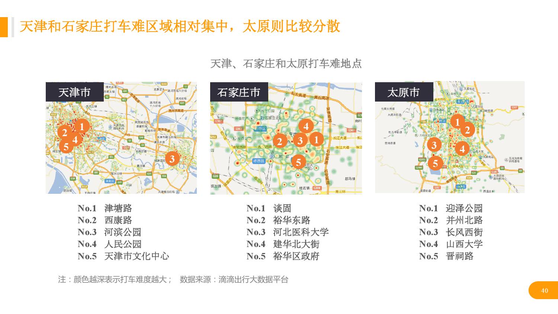 华北地区研究智能出行大数据报告_000040