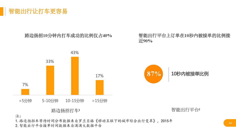 华北地区研究智能出行大数据报告_000046
