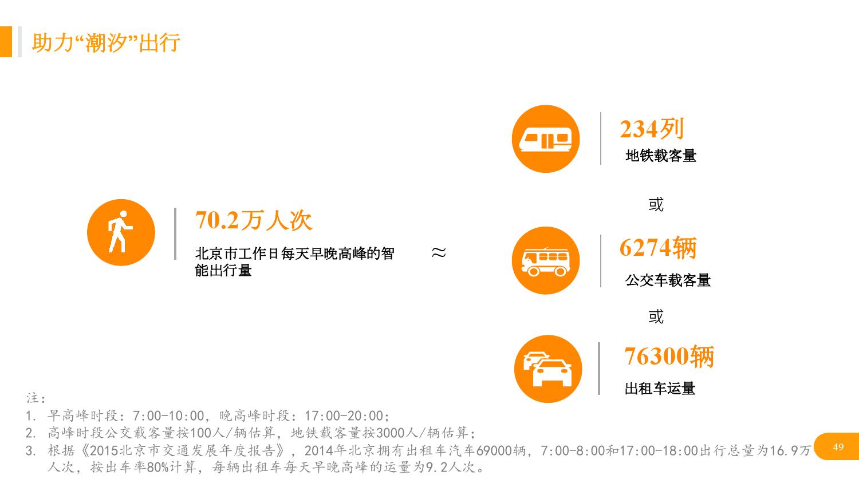 华北地区研究智能出行大数据报告_000049