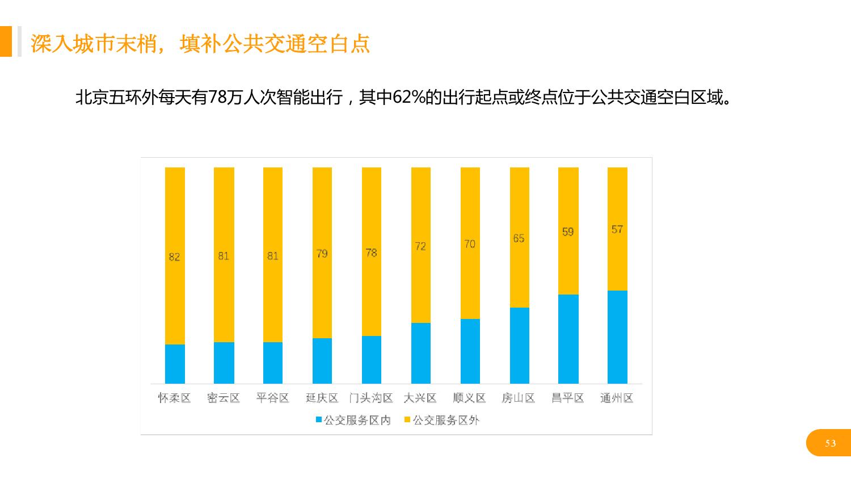 华北地区研究智能出行大数据报告_000053