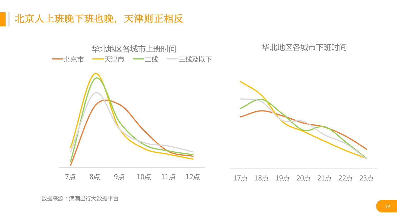 华北地区研究智能出行大数据报告_000059