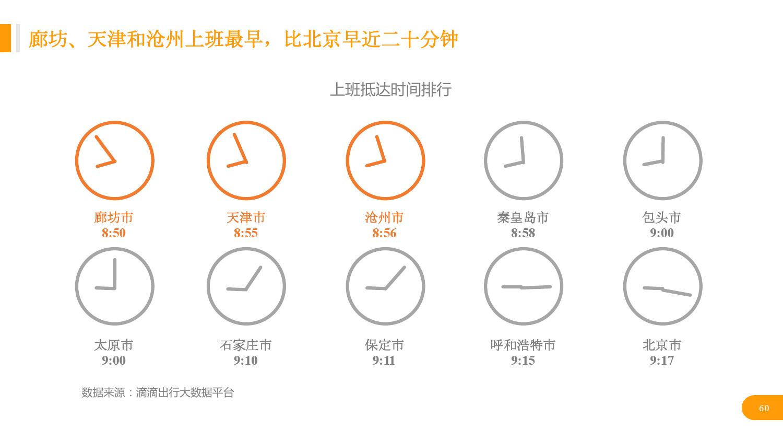 华北地区研究智能出行大数据报告_000060