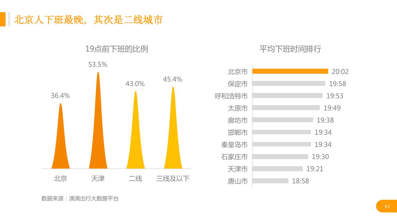 华北地区研究智能出行大数据报告_000061