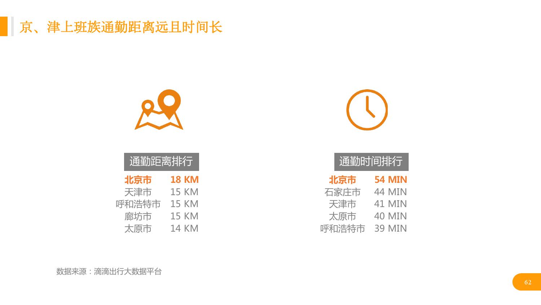 华北地区研究智能出行大数据报告_000062