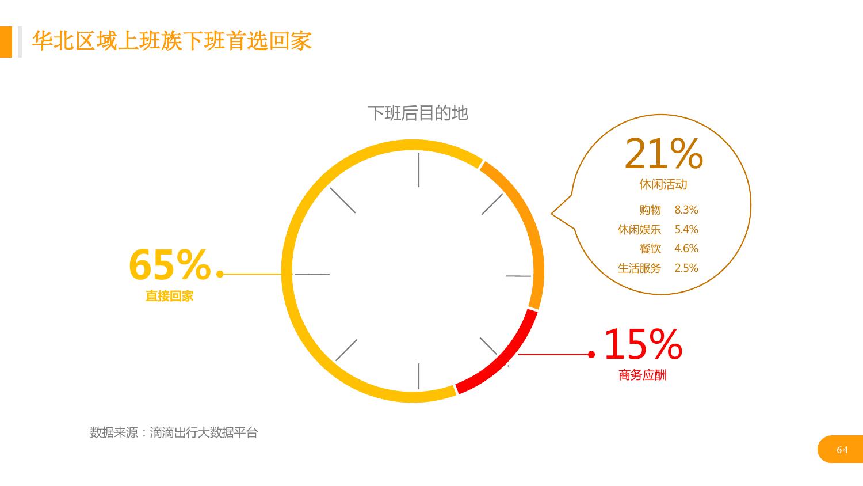华北地区研究智能出行大数据报告_000064