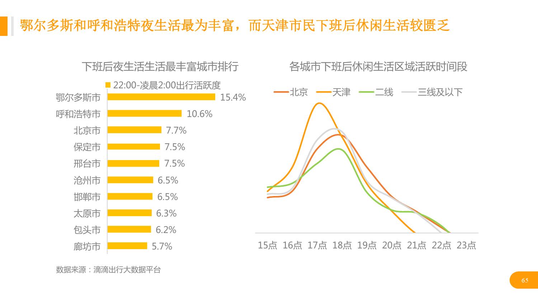 华北地区研究智能出行大数据报告_000065