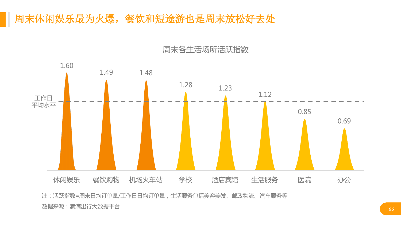 华北地区研究智能出行大数据报告_000066