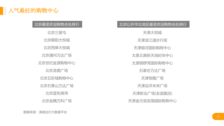 华北地区研究智能出行大数据报告_000067