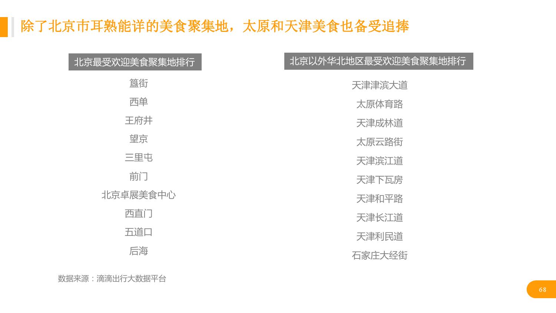 华北地区研究智能出行大数据报告_000068