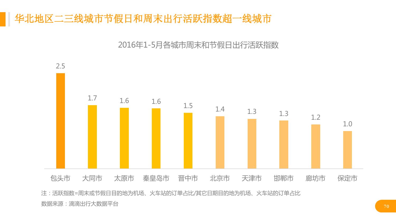 华北地区研究智能出行大数据报告_000070