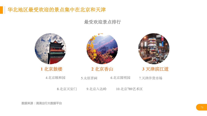 华北地区研究智能出行大数据报告_000071