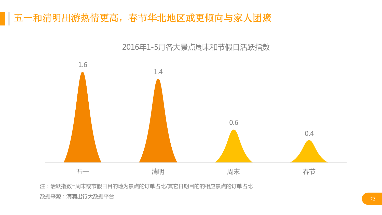 华北地区研究智能出行大数据报告_000072