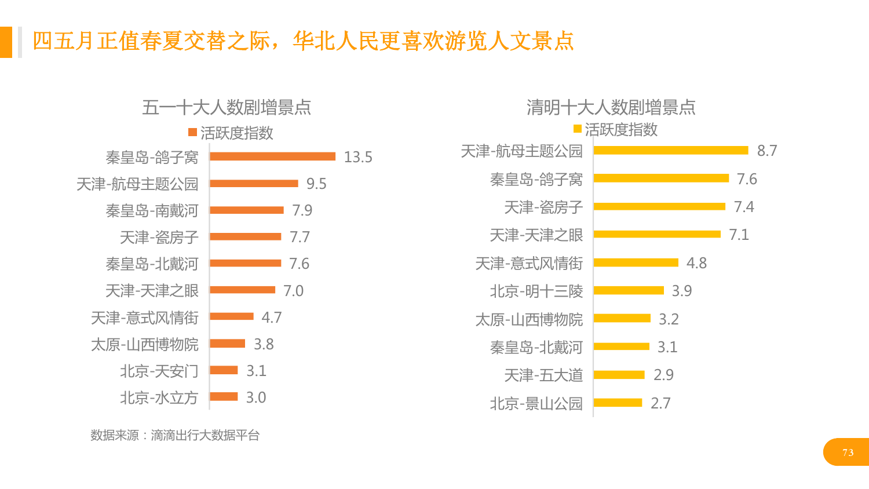 华北地区研究智能出行大数据报告_000073