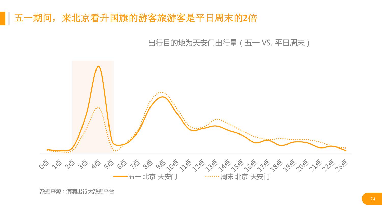 华北地区研究智能出行大数据报告_000074