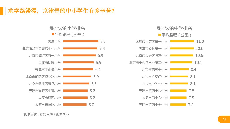 华北地区研究智能出行大数据报告_000076