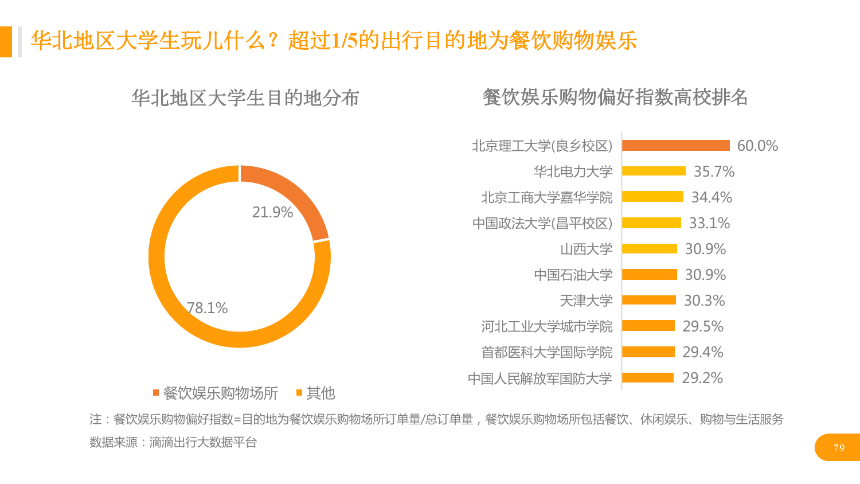 华北地区研究智能出行大数据报告_000079