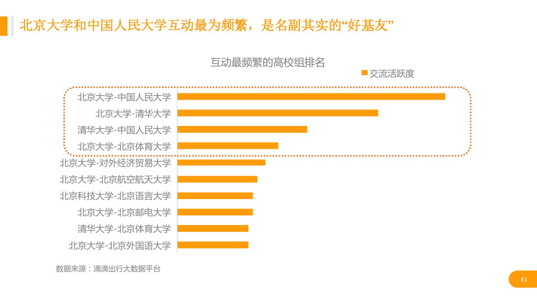 华北地区研究智能出行大数据报告_000081