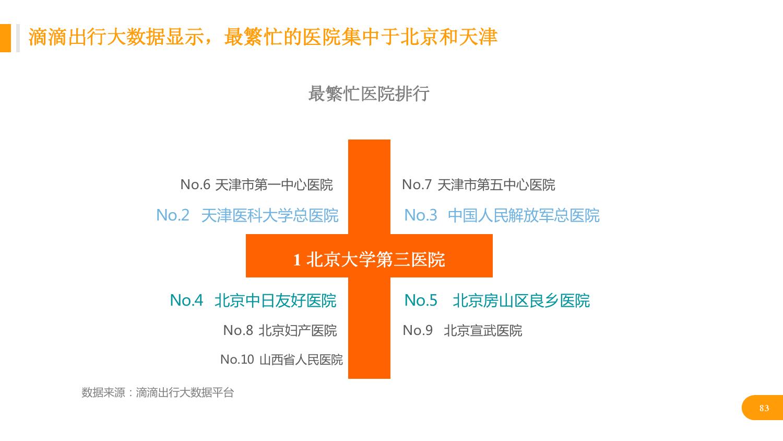 华北地区研究智能出行大数据报告_000083