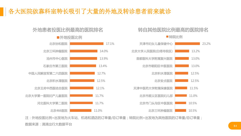 华北地区研究智能出行大数据报告_000084