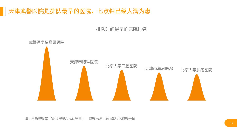 华北地区研究智能出行大数据报告_000085