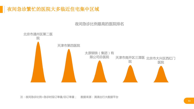 华北地区研究智能出行大数据报告_000086