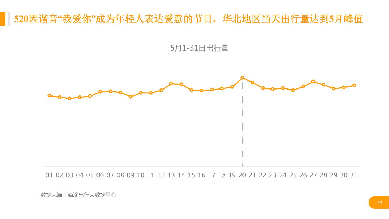 华北地区研究智能出行大数据报告_000089