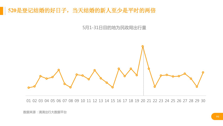 华北地区研究智能出行大数据报告_000090
