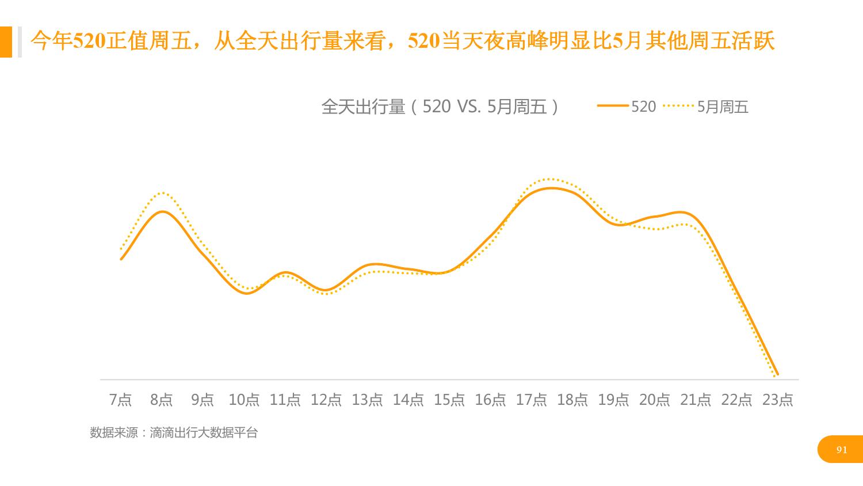 华北地区研究智能出行大数据报告_000091