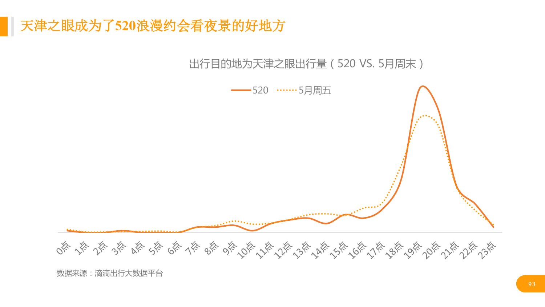 华北地区研究智能出行大数据报告_000093