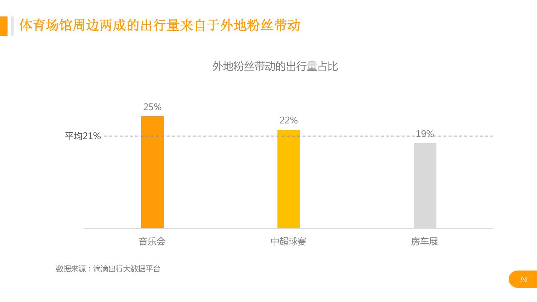 华北地区研究智能出行大数据报告_000096
