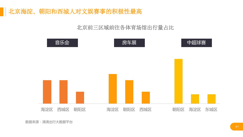 华北地区研究智能出行大数据报告_000097