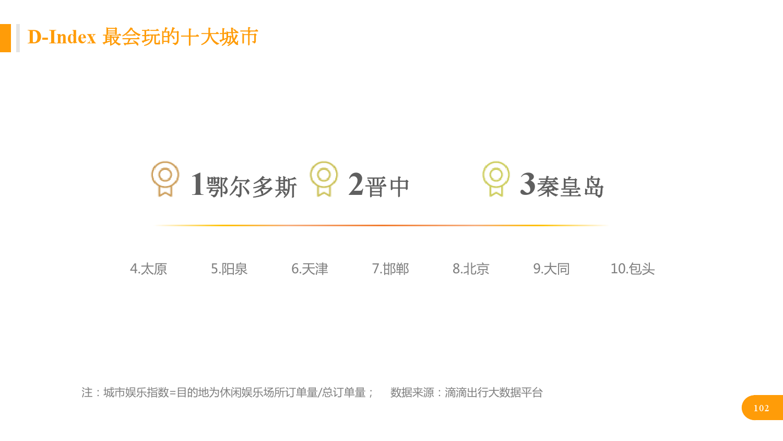 华北地区研究智能出行大数据报告_000102