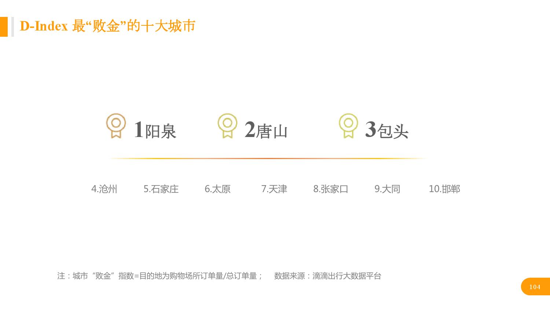 华北地区研究智能出行大数据报告_000104