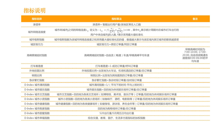 华北地区研究智能出行大数据报告_000107