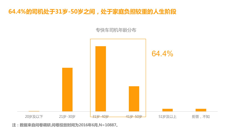华北地区研究智能出行大数据报告_000110
