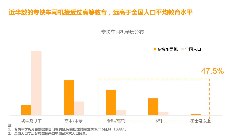 华北地区研究智能出行大数据报告_000111