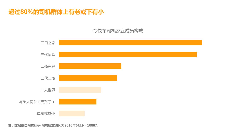 华北地区研究智能出行大数据报告_000112