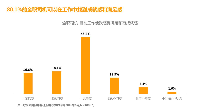 华北地区研究智能出行大数据报告_000116
