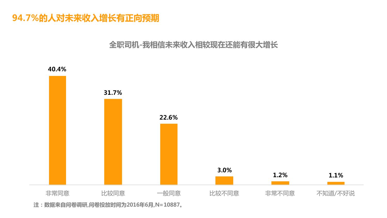 华北地区研究智能出行大数据报告_000118