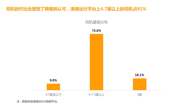华北地区研究智能出行大数据报告_000119