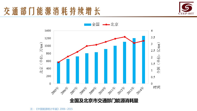 华北地区研究智能出行大数据报告_000122