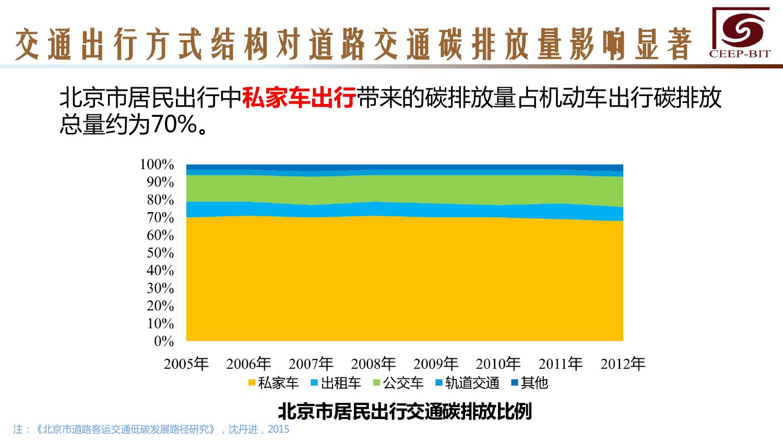华北地区研究智能出行大数据报告_000124