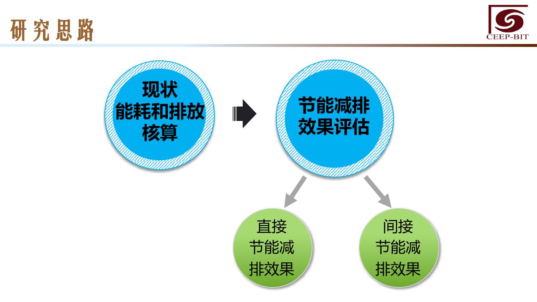华北地区研究智能出行大数据报告_000126