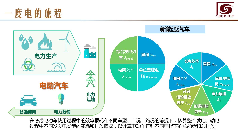 华北地区研究智能出行大数据报告_000128